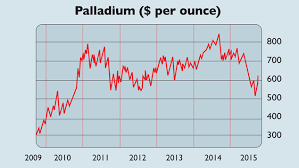 Vw Chart Chart Of The Week Vw Scandal Boosts Palladium Moneyweek