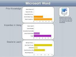 microsoft word assessment on the future of libraries how not what skills assessment metr