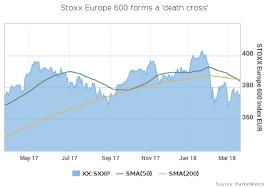 S Dax Chart Ach Du Meine Güte Germanys Dax Forms Death Cross Chart