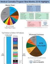new mexico medical cans industry revenues up 25 over last year