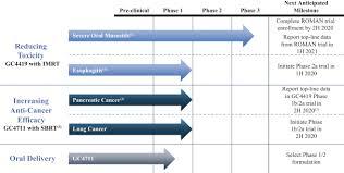 Nan Pro 1 Dosage Chart S 1