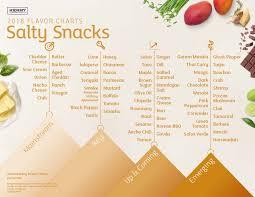 Bourbon Flavor Chart Kerry Releases 2018 Flavor Charts Predicting Top Flavor