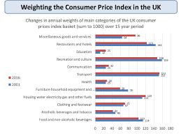 Consumer Price Index Chart 2016 Inflation Measuring Inflation Economics Tutor2u
