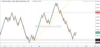 Renko Chart Software For Trading Indian Stocks Renko Chart