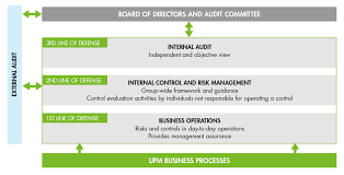risk management and control upm lines of defense in s risk management and internal control
