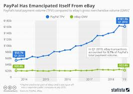 Paypal Fee Chart Chart Paypal Has Emancipated Itself From Ebay Statista