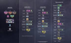 D2 Leveling Chart Power Leveling Guide Destiny 2 Season Of Opulence Crown Of