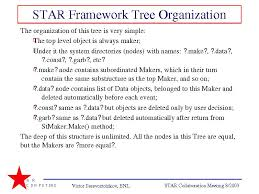 Star Framework Star Framework Tree Organization