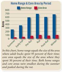 56 Credible Deer Feeding Chart South Carolina