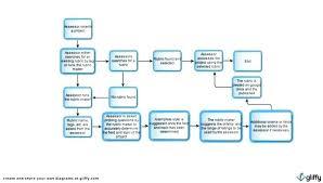 Free Workflow Process Template Word Flowchart Work Flow