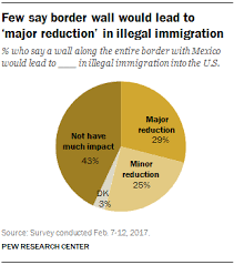 Most Americans Continue To Oppose U S Border Wall Pew