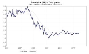 Its Weight In Gold The Real Prices Of Things