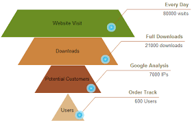 Funnel Chart Free Funnel Chart Templates
