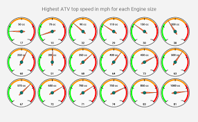 How Fast Can Atvs Go Different Cc Engines Compared