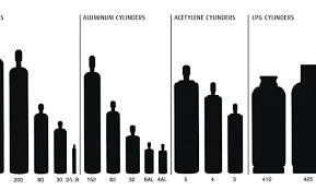 Oxy Acetylene Tank Sizes Domhome Info
