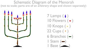 the desert tabernacle exodus 25 31 40 exploded diagram of the Table Lamp Parts Diagram exodus 25 31 40 exploded diagram of the golden lampstand (menorah) parts diagram of table lamp parts