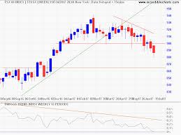 Tsx 60 Index Gold Stocks Forex