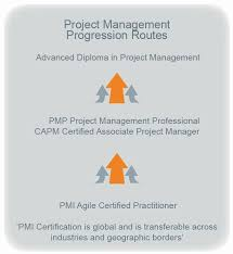 project management advanced diploma courses cmi uae abu dhabi dubai project management advanced diploma progression routes