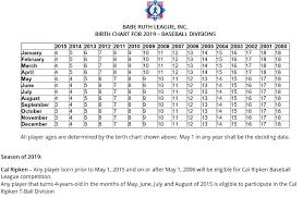 2019 Age Chart Forsan Youth Baseball Playpass