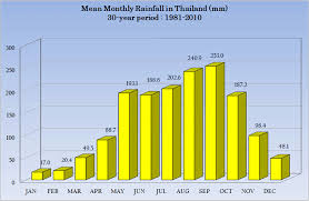Yearly Rainfall Chart Thai Meteorological Department Climate Climate