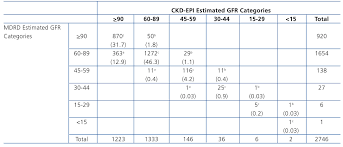 reclassification across egfr categories using the ckd epi equation from categories based on the mdrd