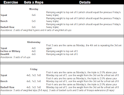 the plete guide to madcow 5 5 workout routine