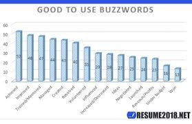 Buzz Words For Resumes Resume Buzzwords 2018 Resume 2018