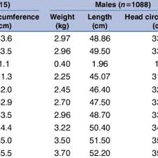 Line Chart Of Weight With Age In Uae Girls Aged 0 13 Years