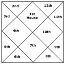 Birth Chart South Indian Style How To Read Your Vedic Birth Chart In 5 Easy Steps