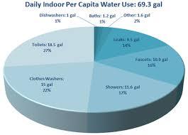 Water Usage Chart Water Ryan Taylor Architects Llc