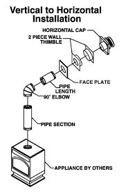 vertical installation vertical to horizontal installation