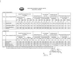 United Insurance Mediclaim Premium Chart Prototypic United India Family Medicare Premium Chart 2019