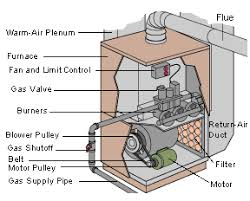 williamson oil furnace wiring diagram wiring diagram and schematic use existing forced air furnace to move coal stove heat wood battery evinrude wiring diagram on williamson relay