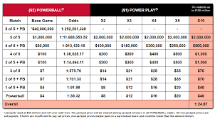 Powerball Chart How To Play Florida Powerball Florida Lottery Numbers