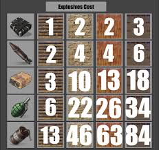 Rust Raid Chart Explosives Cost Chart Playrust