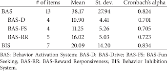 Internal Consistency Of The Bis Bas Scale Download Table