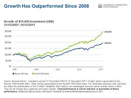 Is It Time For Value Stocks To Shine