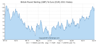 Pound Vs Euro Exchange Rate Chart 120 Gbp British Pound Sterling Gbp To Euro Eur Currency