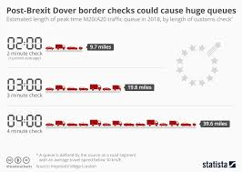 Chart Post Brexit Dover Border Checks Could Cause Huge