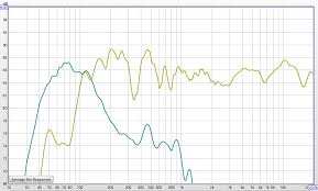 kef ls50 frequency response. the measurement is accurate from 700hz on up, below that my room modes show but data can gives us an idea of what speaker doing tonally. kef ls50 frequency response