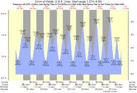 Tide Times And Tide Chart For Umm Al Hatab
