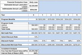 Cost Analysis Example Vector Reliability Solutions