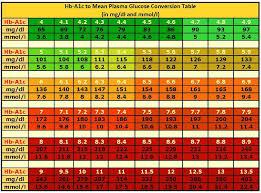 a1c bg chart