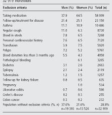 Pdf Full Blood Count Normal Reference Values For Adults In