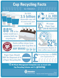 Make it an unparalleled experience. Infographic Cup Recycling Facts