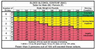 Dui Chart Blood Alcohol Content The California Department Of Motor