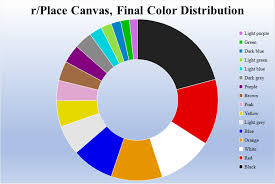 Canvas Doughnut Chart R Place Canvas Final Color Distribution In A Pie Or