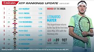the cur atp rankings and points