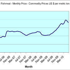 5 Year Commodity Price Chart For Fishmeal From Imf Commodity