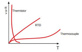 Thermistor Accuracy Chart What Is A Thermistor Omega Engineering